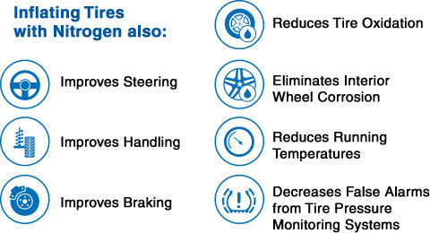 nitrogen  tires  benefit  nitrogen  car auto  truck tires
