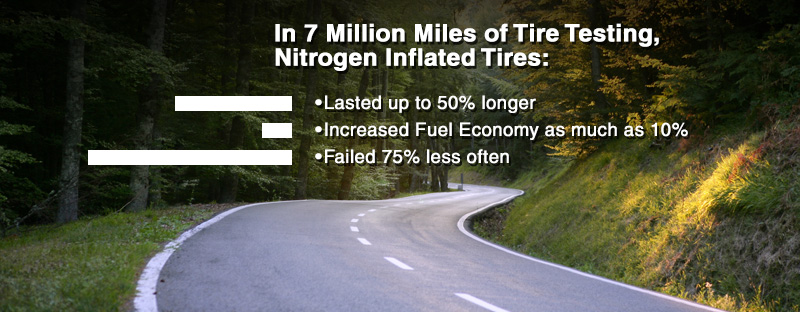 Nitrogen Inflated Tires