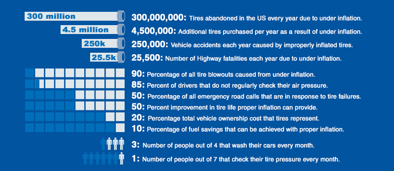 benefits  nitrogen  tires gillespie ford